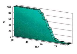 Curva de distribución acumulada